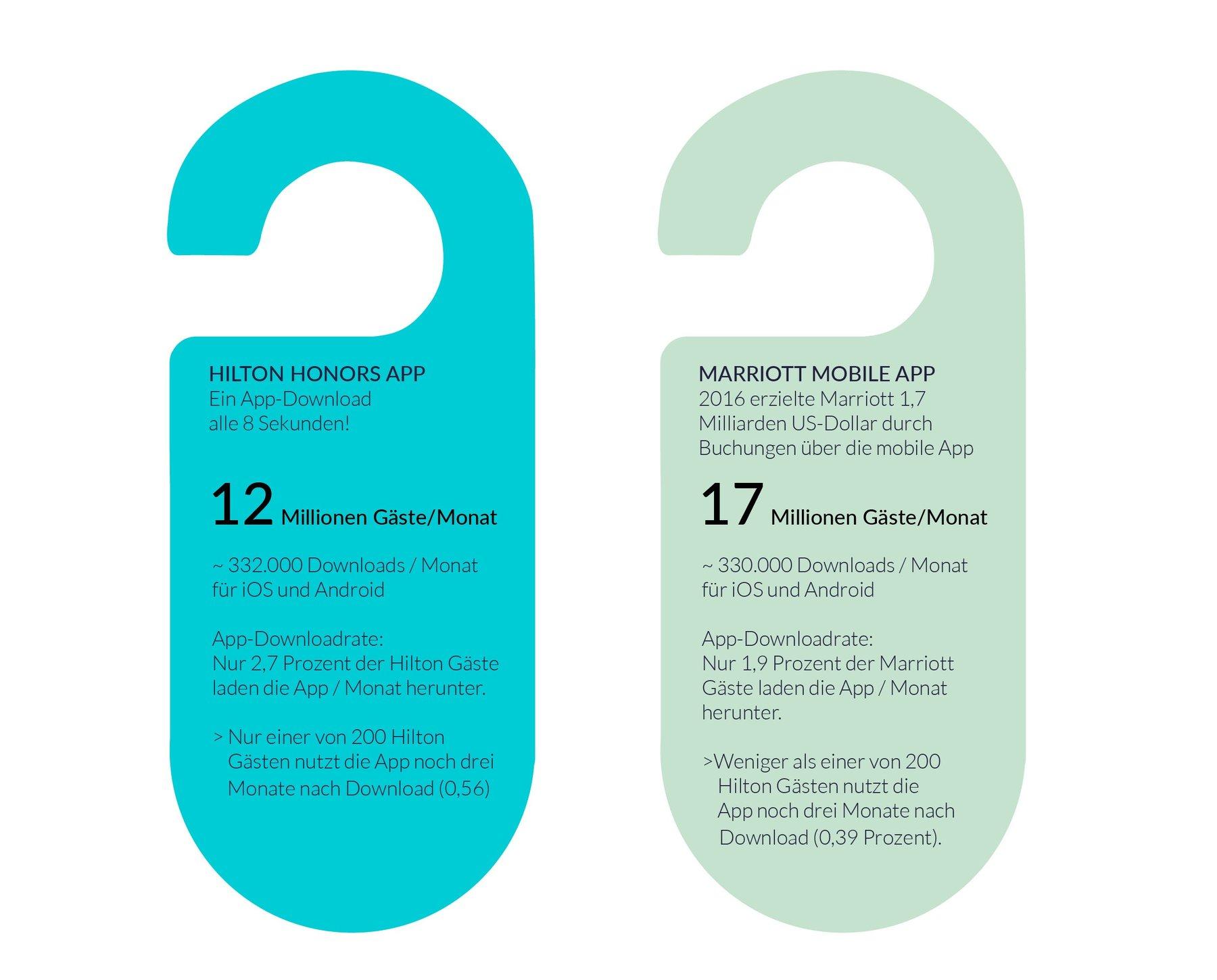 Die zwei erfolgreichsten Hotel-Apps: Hilton Honors App & Marriott Mobile App